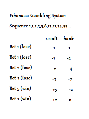 Baccarat betting methods