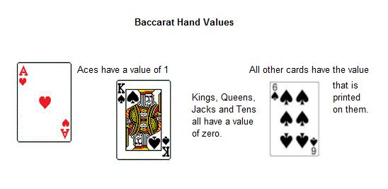 Baccarat Hand Values