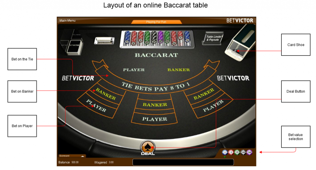 Layout of an online Baccarat table