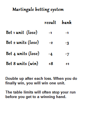 Martingale betting system flaws definition kansas state vs michigan betting line